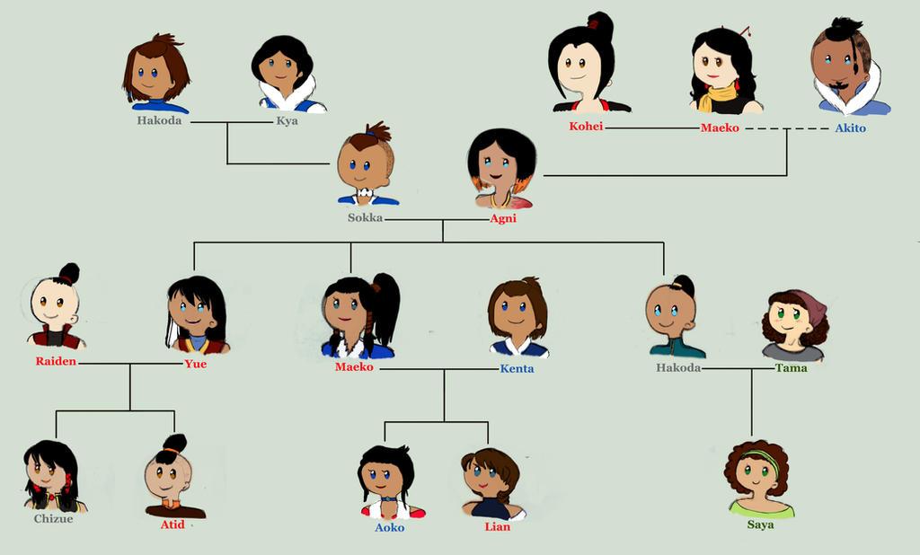 Avatar Family Tree Zuko Wwwimgkidcom