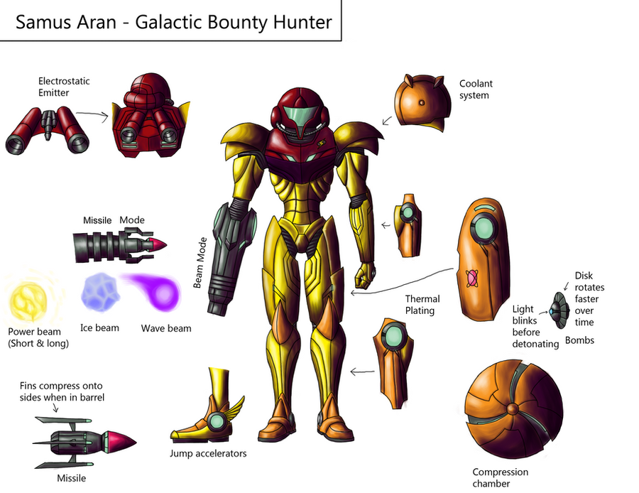 Samus reference sheet - Complete by UltimateHaran
