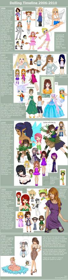 Dolling Timeline 2006-2010