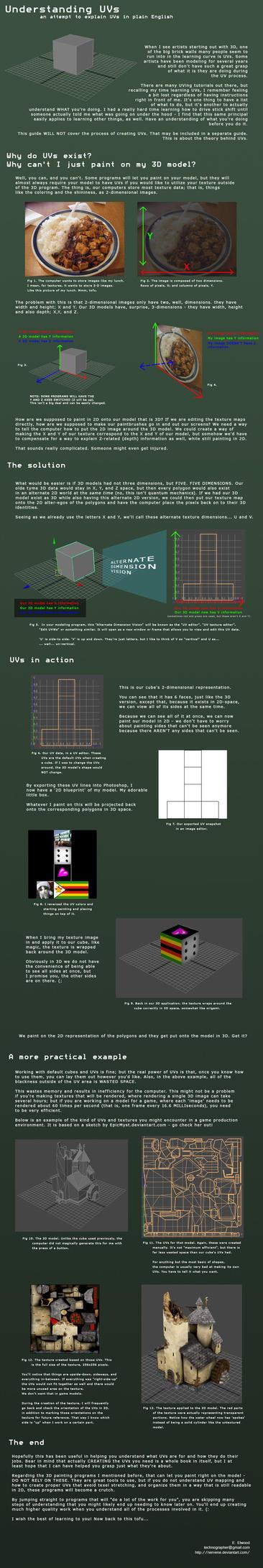 Understanding UVs by nervene