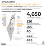 Israel's Notorious Prison System