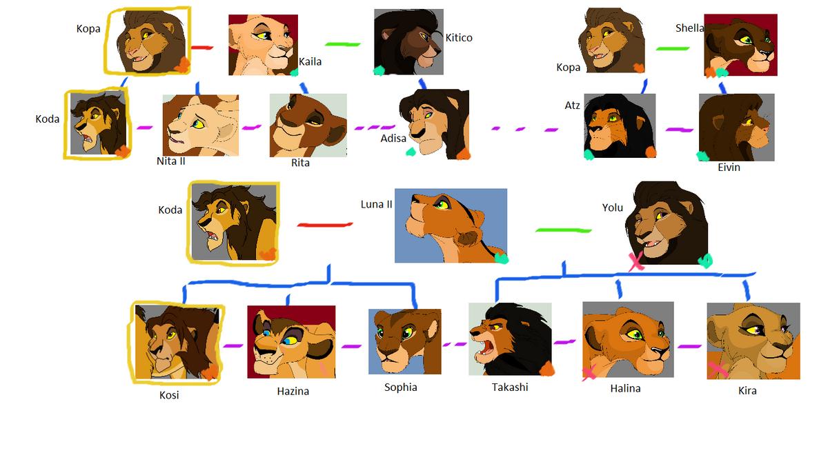 Pridelands Family Tree Part 2 By Kitsune019 On DeviantArt