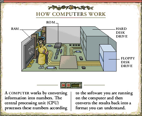 how computer works The computer does its primary work in a part of the machine we cannot see, a control center that converts data input to information output this control center, called the central processing unit (cpu), is a highly complex, extensive set of electronic circuitry that executes stored program instructions.