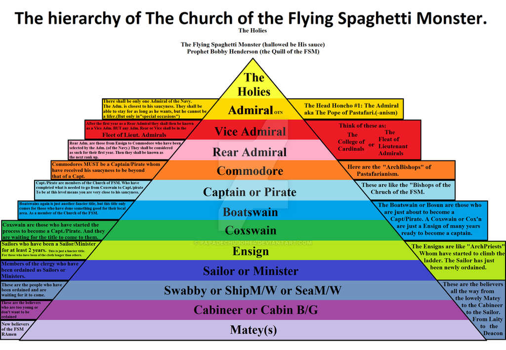 The Hierarchy of the Church of the FSM. by PapaDeChujoh64 ...