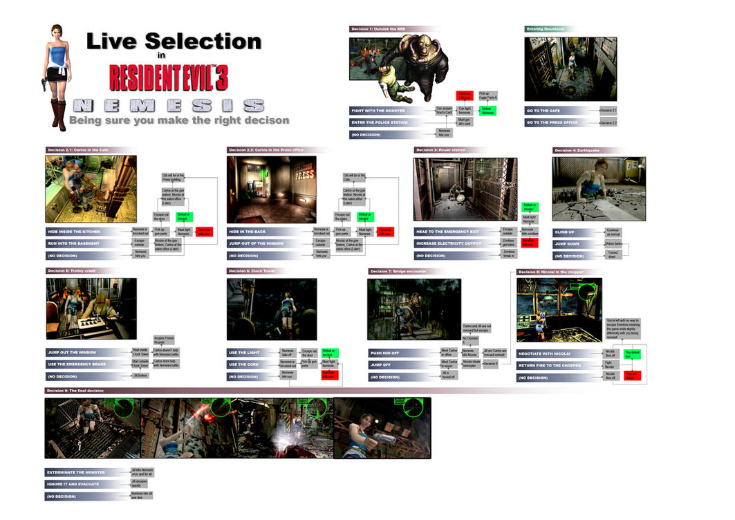 Resident Evil 3 NEMESIS Live Selection Choices by TrivialJohn