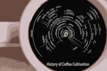 History fo Coffee Cultivation