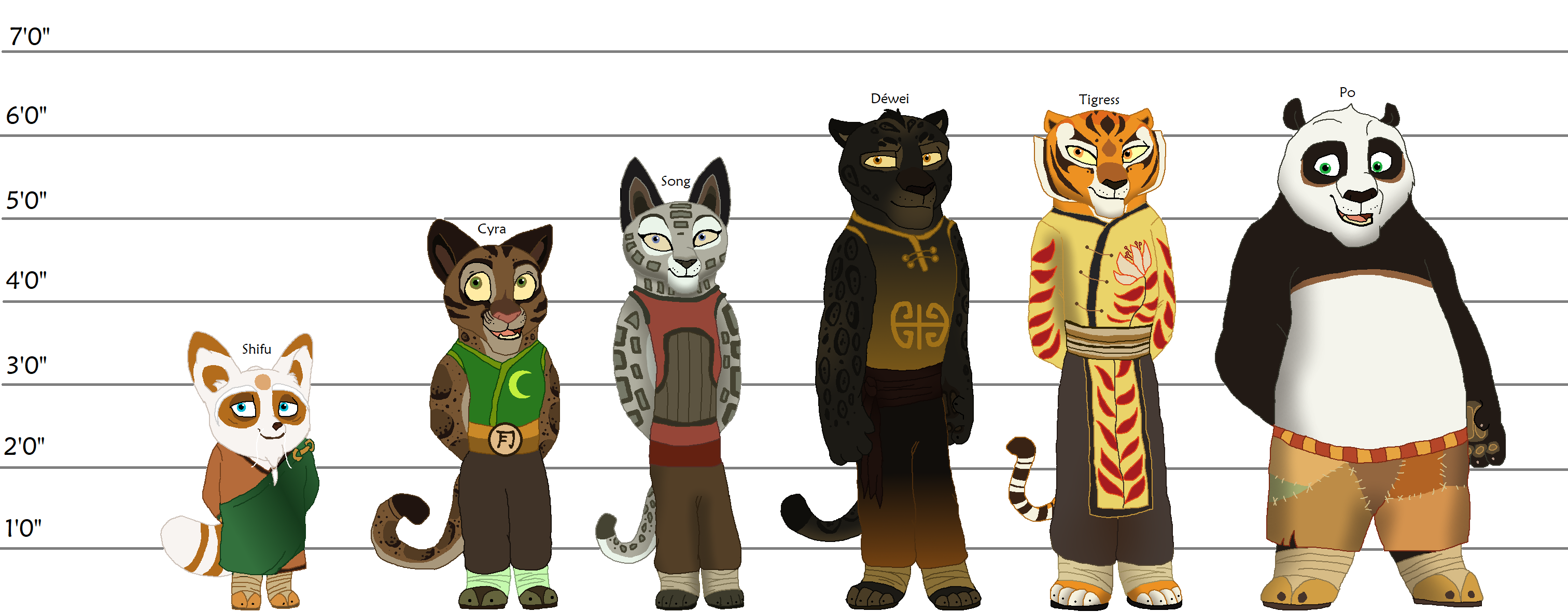 Kung Fu Panda Character Height Chart By Jynfury14 On Deviantart