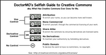Guide to Creative Commons