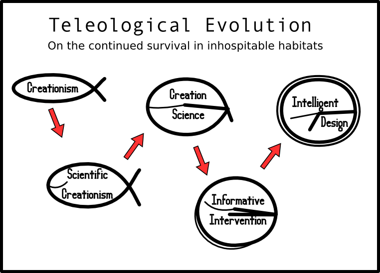 teleological ethics Teleology definition, the doctrine that final causes exist see more.