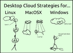 Linux, Windows and Mac Clouds