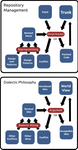 Manage Code Philosophy