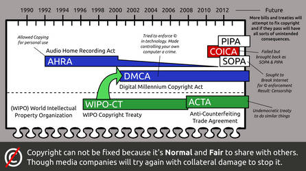 Copyright can not be fixed with Acts