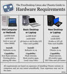 Hardware Requirements and which Ubuntu to use