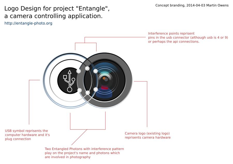 Entangle Logo Concept by doctormo