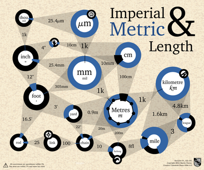 Metric and Imperial Lengths Graph