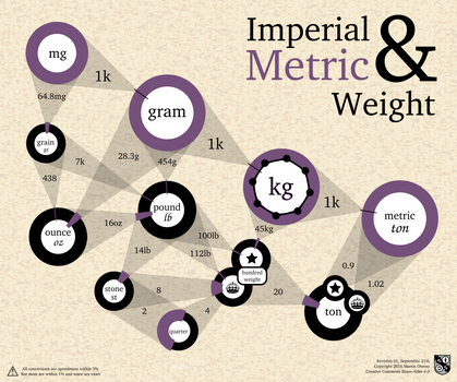 Metric and Imperial Weights Graph