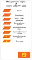 Military rank of Socialist Militia (2004-2006)