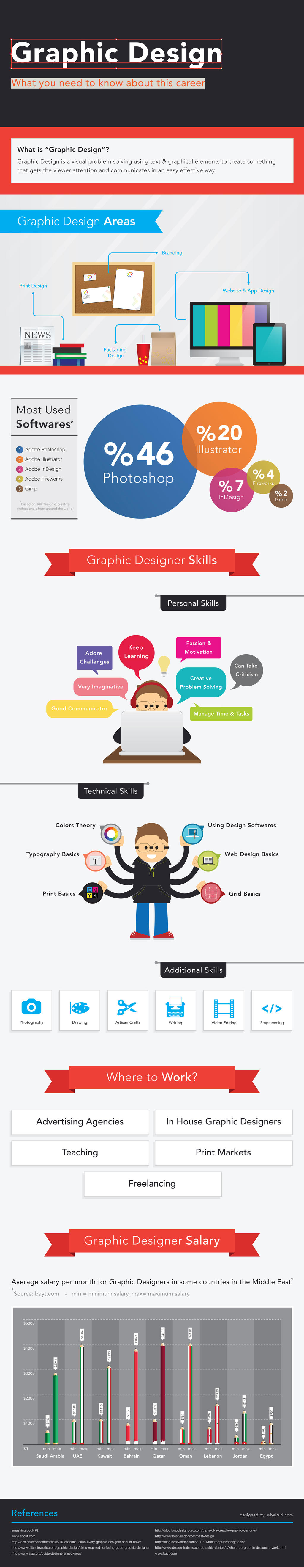 Graphic Design Infographic by wbeiruti