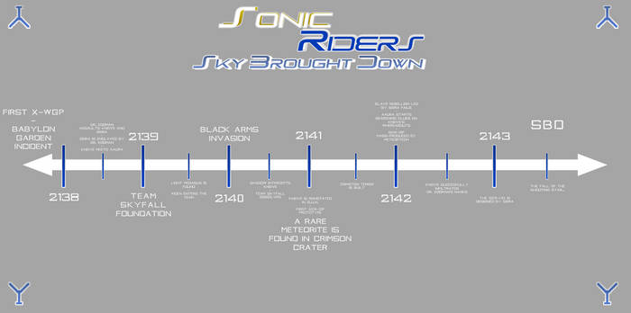Sonic Riders - Sky Brought Down - Timeline