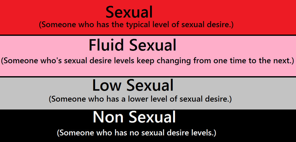 The Sexual Spectrum Flag by Emily-Young on DeviantArt