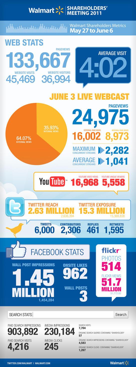 Walmart infographic by MatthewWarlick