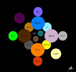 Elemental Chart by SarUnseen