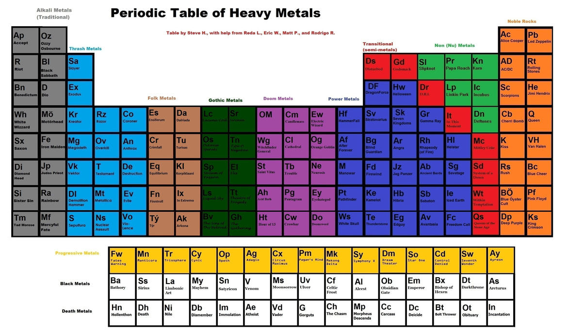 Marvelous Periodic Table Of Heavy Metal By SteveHNo96 ...
