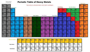 Periodic Table of Heavy Metal