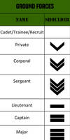 Alpha-One Ground Forces Rank