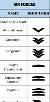 Alpha-One Air Forces Rank