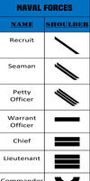 Alpha-One Naval Forces Rank