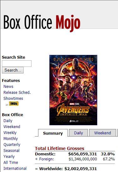 Avengers 3 made 2 Billion Dollars ! by JMK-Prime