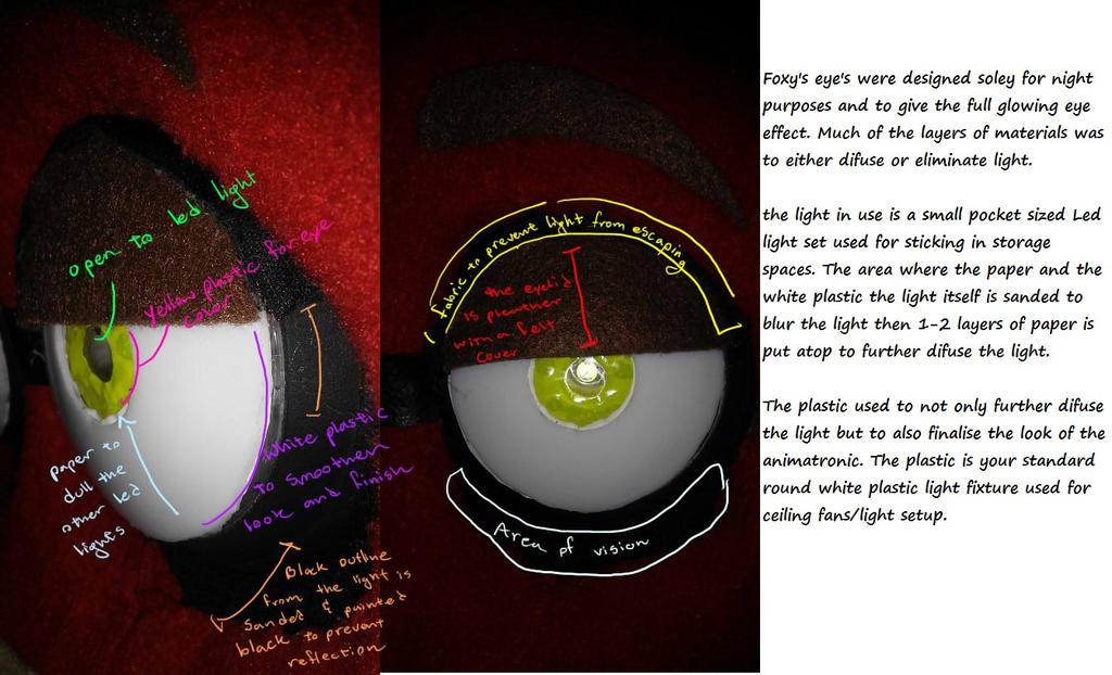 Foxy Eye Explanation by FullmetalDevil