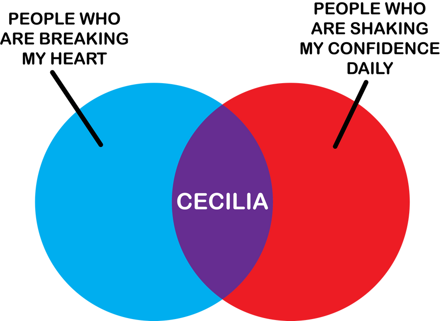 Cecilia Venn Diagram By Shoedude On Deviantart