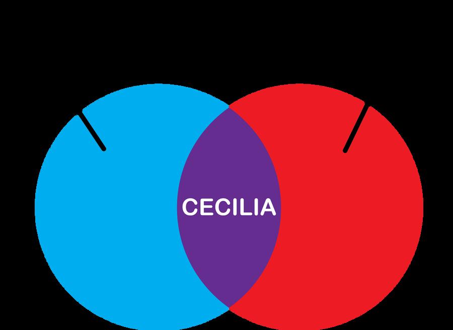 Cecilia    Venn       Diagram    by Shoedude on DeviantArt