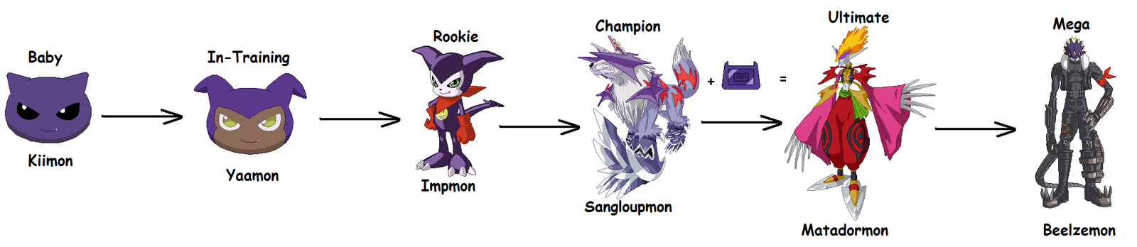 Impmon Digivolution Line By Anawesometale On DeviantArt