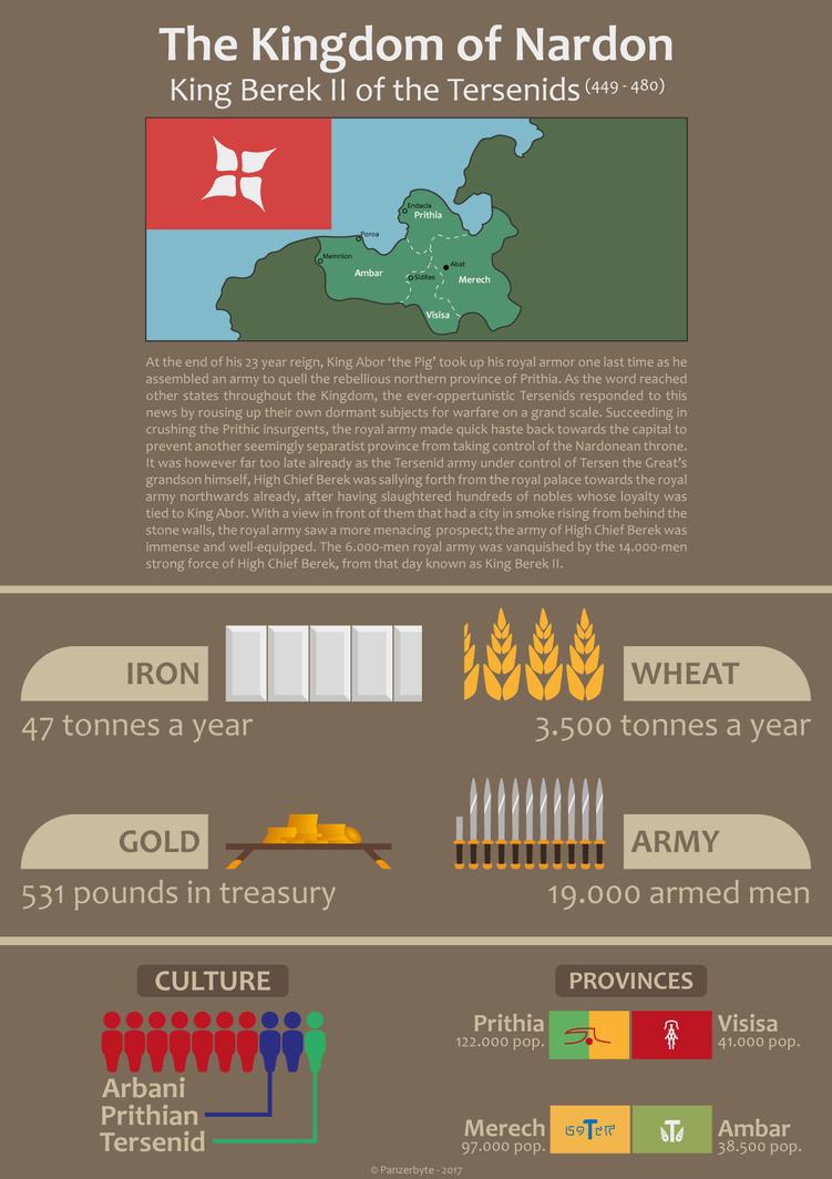 Kingdom of Nardon - Infographic by Panzerbyte
