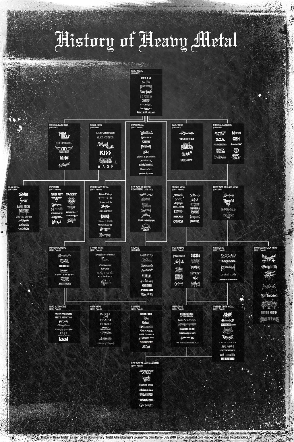 History of heavy metal by arcool on deviantart history of heavy metal full resolution by arcool gamestrikefo Gallery
