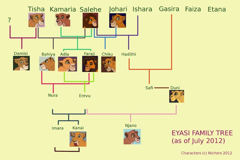 eyasi pride family tree by nichers