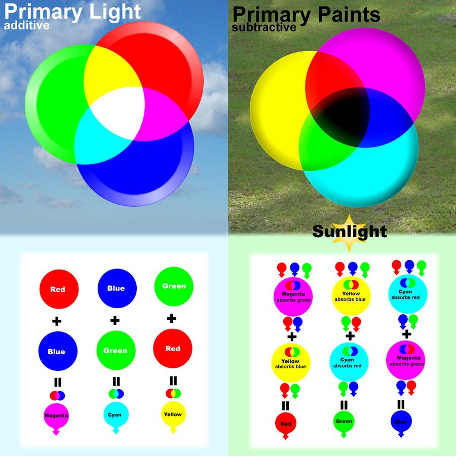 Primary Colour Paint Splatter