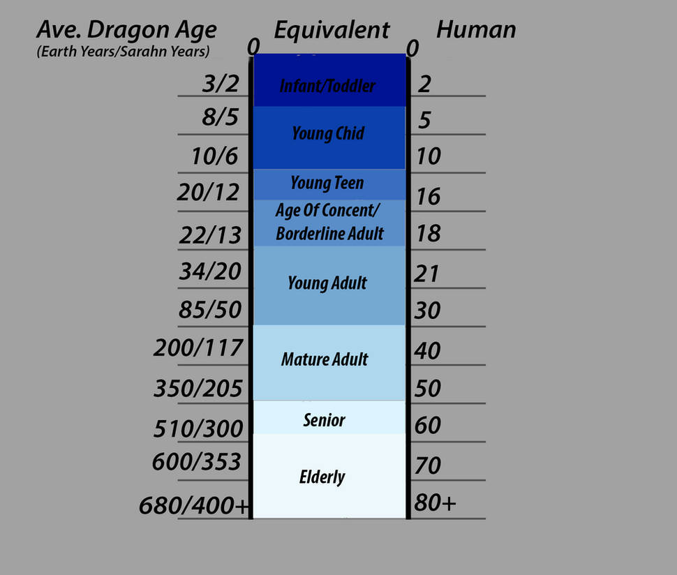 Age Chart Dragons By Souldragonwithflow