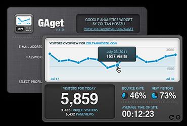 GAget: Google Analytics widget