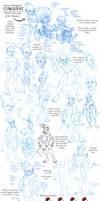 Character Development: Conquest
