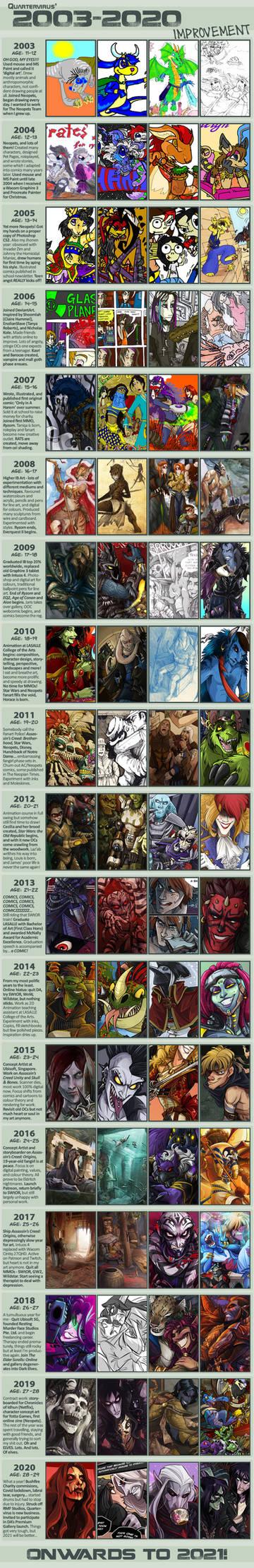 Art Improvement Meme - 2003-2020