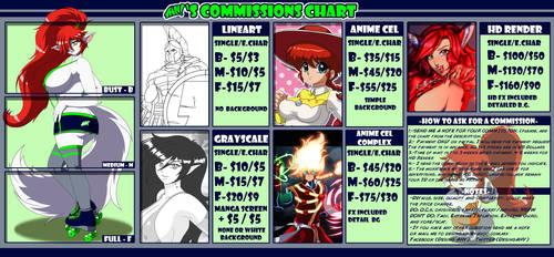 AHV Commissions Chart