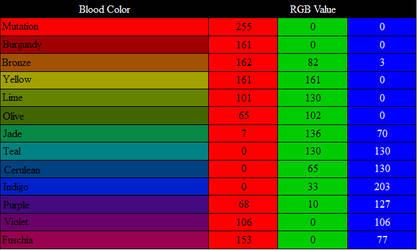 Hemospectrum RGB Values