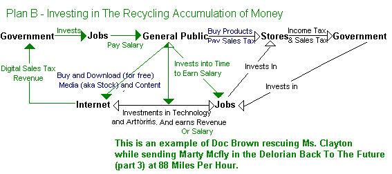 Plan B - Investing in The Recycling Accumulati