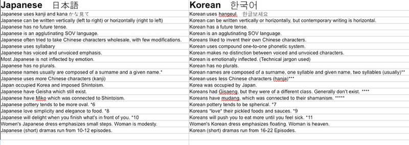 Japanese v. Korean for dummies