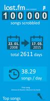 LastFm-infografika