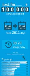 LastFm-infografika by vojtabeil